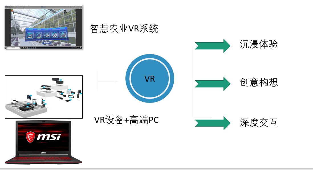 VR虚拟现实体验平台